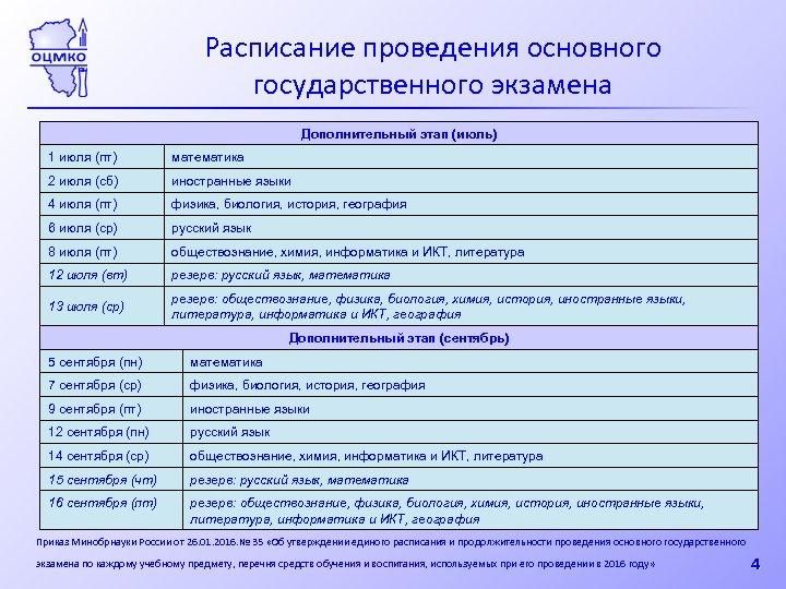 Расписание проведения основного государственного экзамена Дополнительный этап (июль) 1 июля (пт) математика 2 июля
