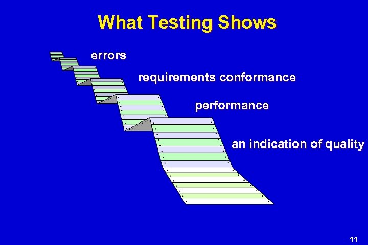 What Testing Shows errors requirements conformance performance an indication of quality 11