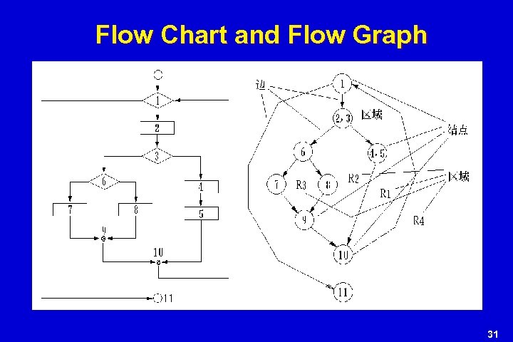 Flow Chart and Flow Graph 31