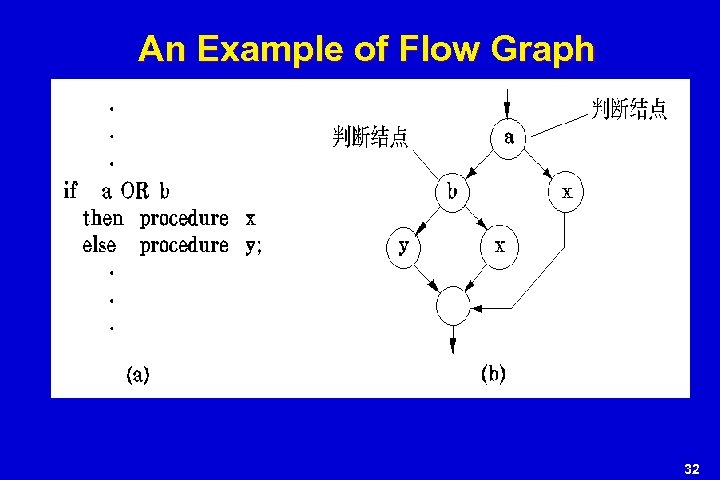 An Example of Flow Graph 32
