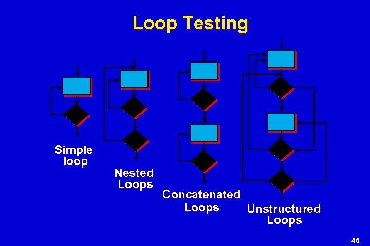 Loop Testing Simple loop Nested Loops Concatenated Loops Unstructured Loops 46