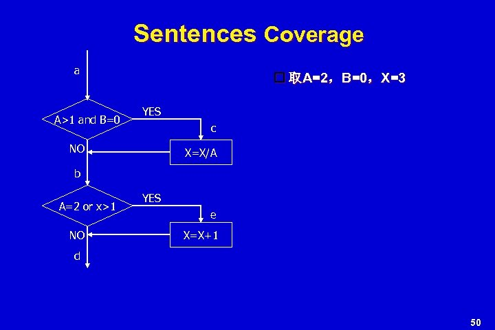 Sentences Coverage a A>1 and B=0 取A=2,B=0,X=3 YES c NO X=X/A b A=2 or