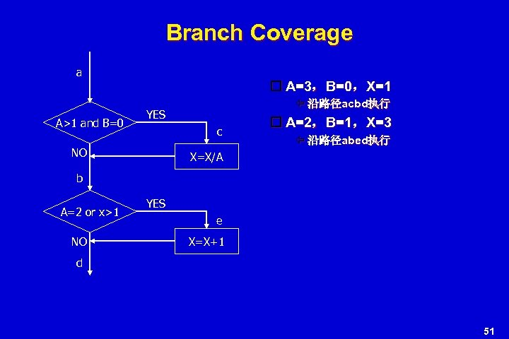 Branch Coverage a A>1 and B=0 A=3,B=0,X=1 沿路径acbd执行 YES c NO A=2,B=1,X=3 沿路径abed执行 X=X/A