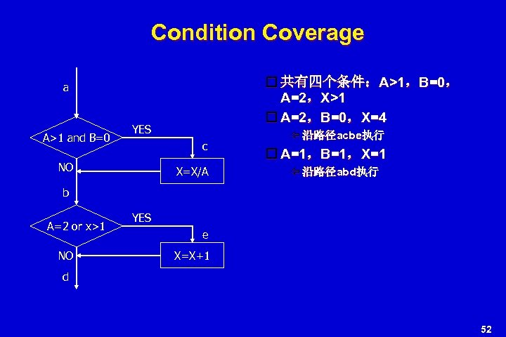 Condition Coverage 共有四个条件:A>1,B=0, A=2,X>1 A=2,B=0,X=4 a A>1 and B=0 YES c NO X=X/A 沿路径acbe执行
