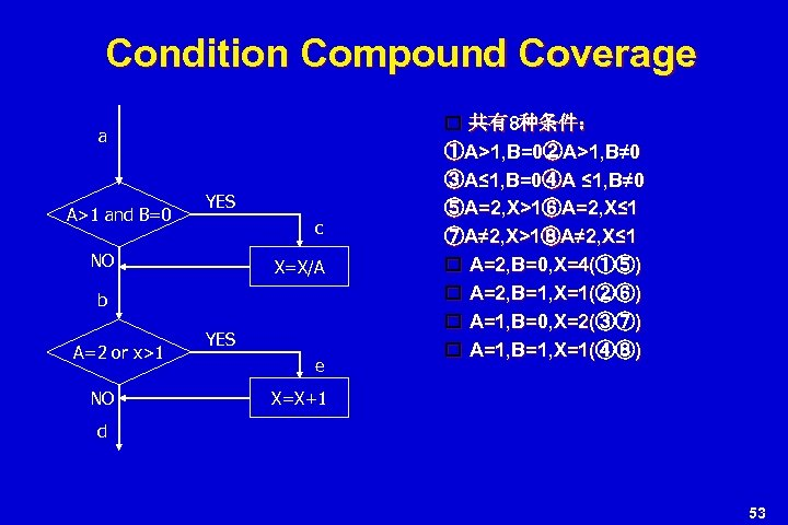 Condition Compound Coverage a A>1 and B=0 YES c NO X=X/A b A=2 or