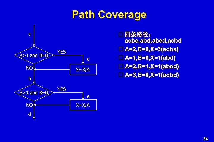 Path Coverage a A>1 and B=0 YES c NO X=X/A b A>1 and B=0