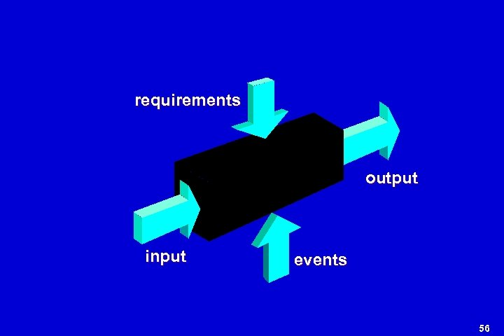 requirements output input events 56