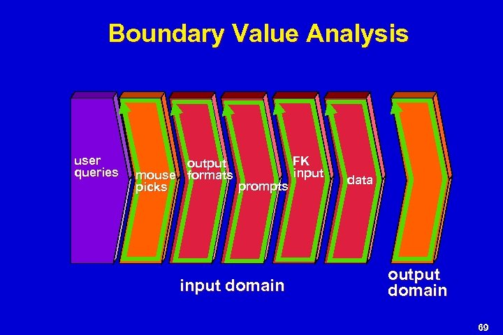 Boundary Value Analysis user queries FK output input mouse formats prompts picks input domain