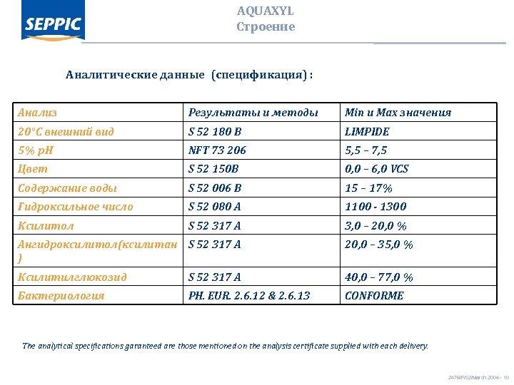 AQUAXYL Строение Аналитические данные (спецификация) : Анализ Результаты и методы Min и Max значения
