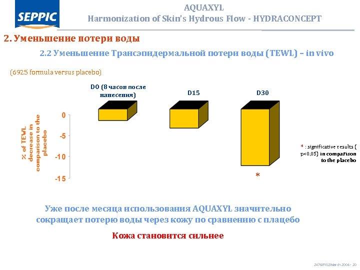 AQUAXYL Harmonization of Skin's Hydrous Flow - HYDRACONCEPT 2. Уменьшение потери воды 2. 2