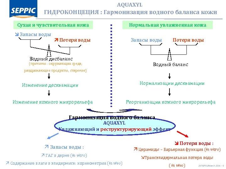 AQUAXYL ГИДРОКОНЦЕЦИЯ : Гармонизация водного баланса кожи Сухая и чувствительная кожа Запасы воды Потеря