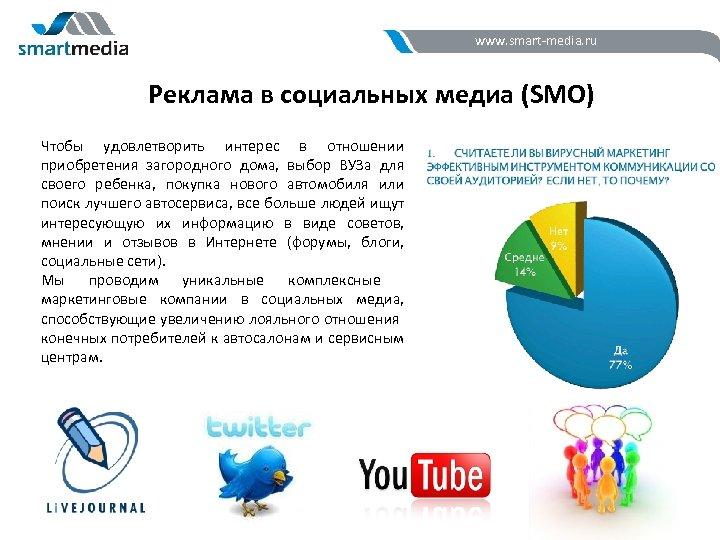 www. smart-media. ru Реклама в социальных медиа (SMO) Чтобы удовлетворить интерес в отношении приобретения