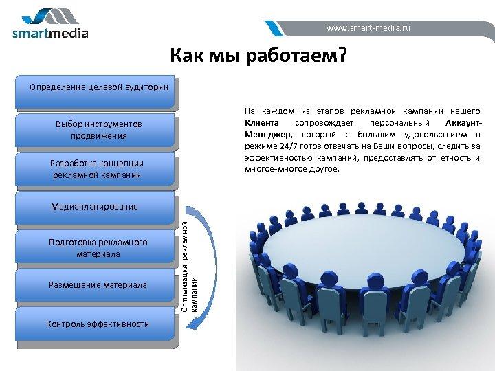 www. smart-media. ru Как мы работаем? Определение целевой аудитории На каждом из этапов рекламной