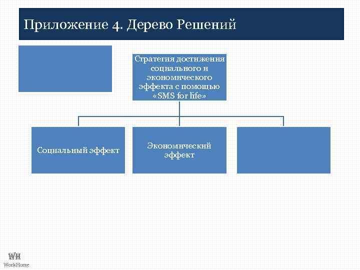 Приложение 4. Дерево Решений Стратегия достижения социального и экономического эффекта с помощью «SMS for
