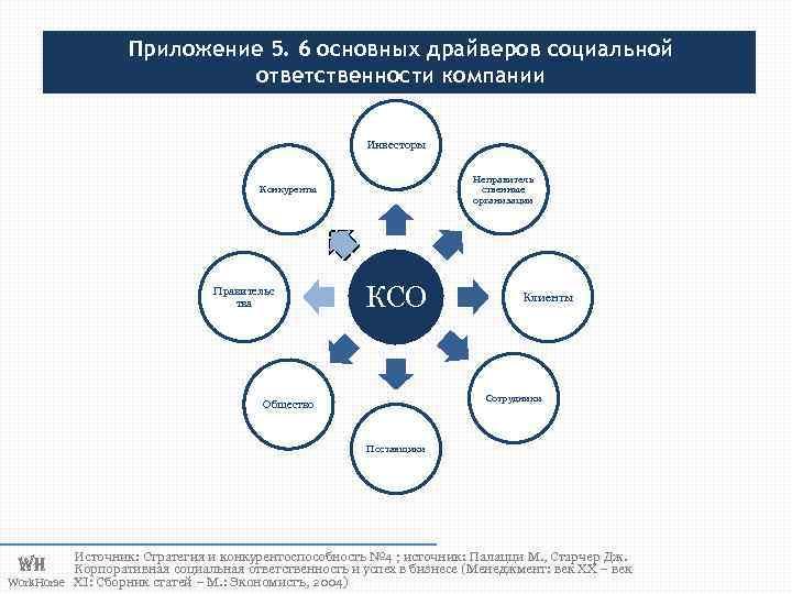Приложение 5. 6 основных драйверов социальной ответственности компании Инвесторы Неправитель ственные организации Конкуренты Правительс