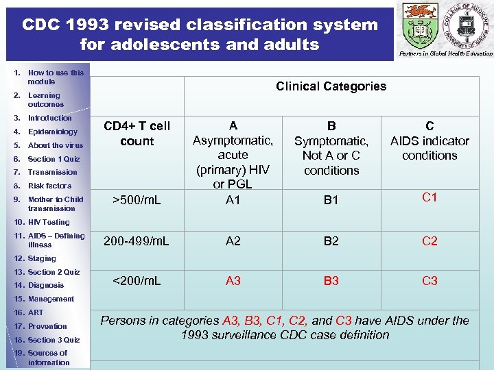 CDC 1993 revised classification system for adolescents and adults 1. How to use this