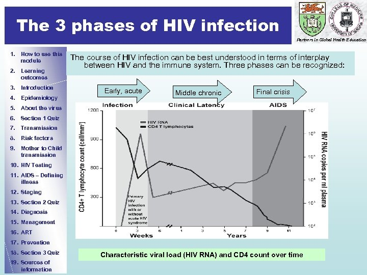 The 3 phases of HIV infection Partners in Global Health Education 1. How to