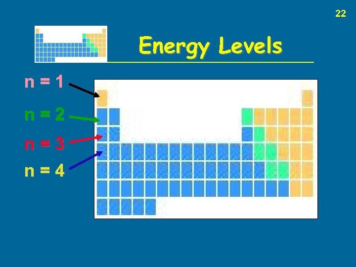 22 Energy Levels n=1 n=2 n=3 n=4