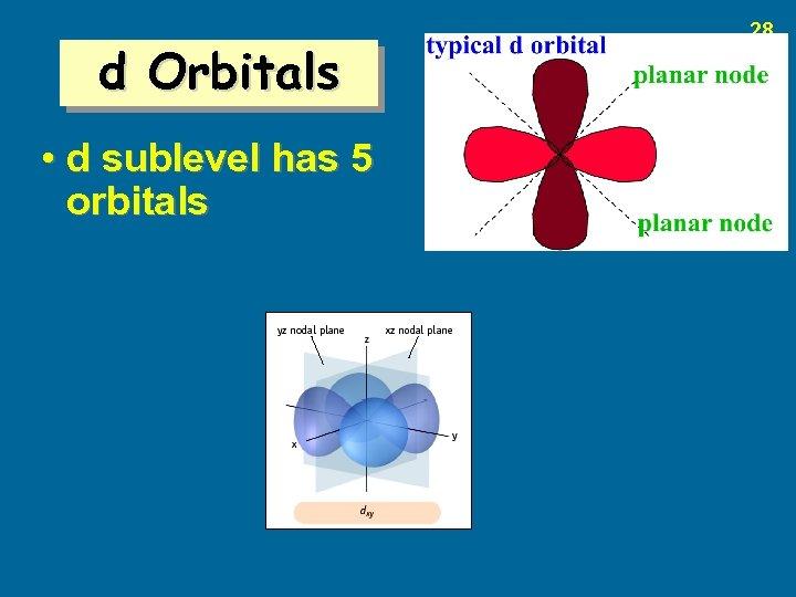d Orbitals • d sublevel has 5 orbitals 28