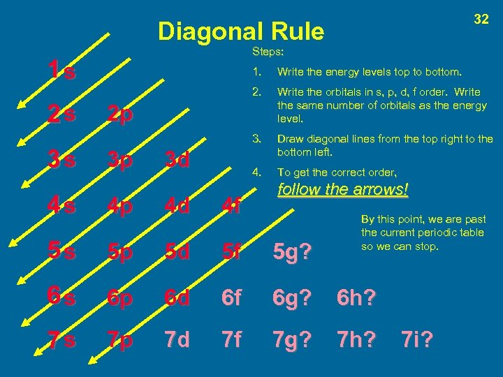32 Diagonal Rule Steps: 1 s 3 s Write the energy levels top to