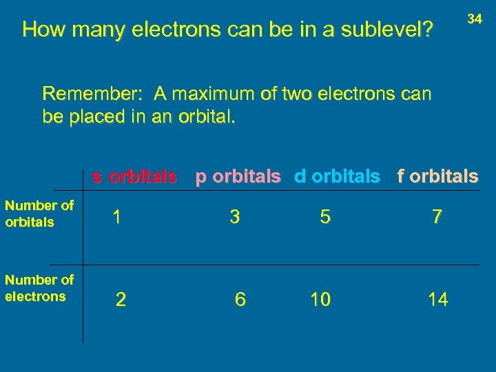 How many electrons can be in a sublevel? 34 Remember: A maximum of two