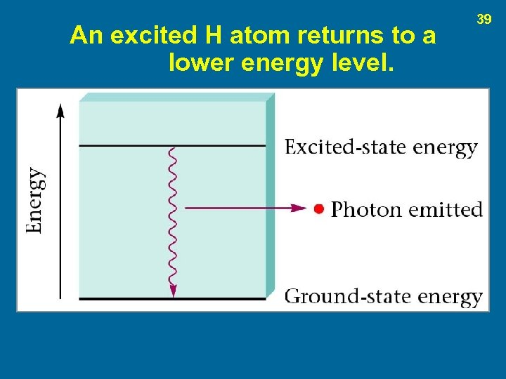 An excited H atom returns to a lower energy level. 39