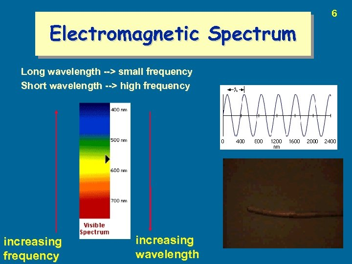 Electromagnetic Spectrum Long wavelength --> small frequency Short wavelength --> high frequency increasing wavelength