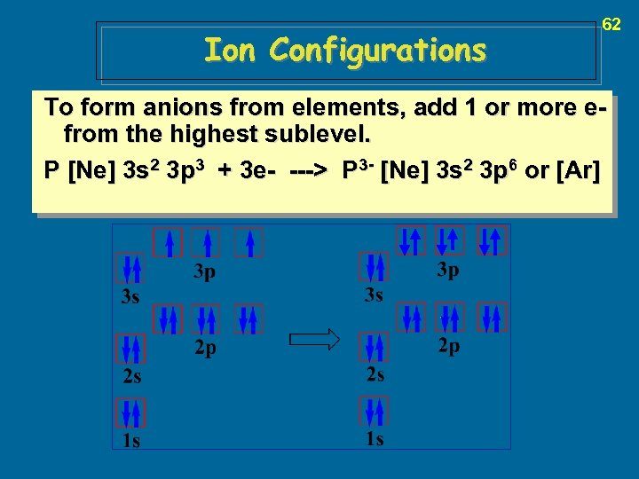 Ion Configurations 62 To form anions from elements, add 1 or more efrom the
