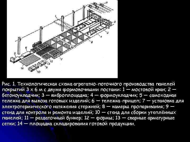 Рис. 1. Технологическая схема агрегатно-поточного производства панелей покрытий 3 х 6 м с двумя