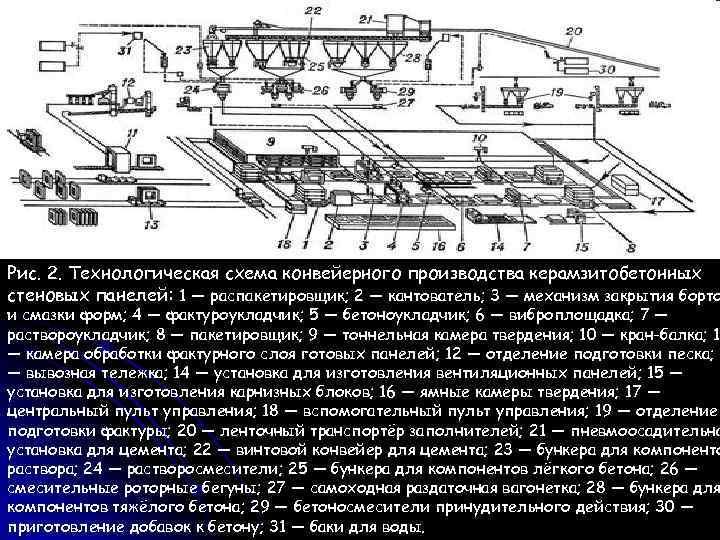 Рис. 2. Технологическая схема конвейерного производства керамзитобетонных стеновых панелей: 1 — распакетировщик; 2 —