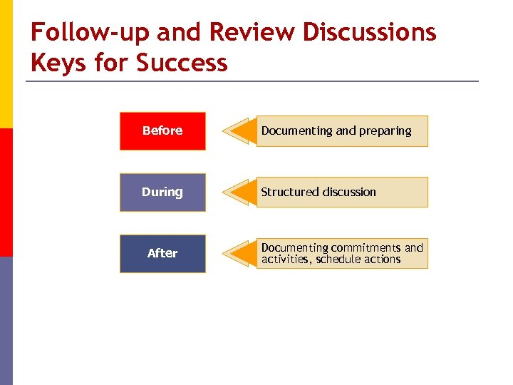 Follow-up and Review Discussions Keys for Success Before Documenting and preparing During Structured discussion
