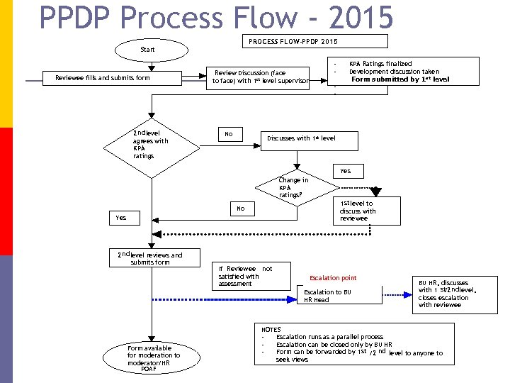 PPDP Process Flow - 2015 PROCESS FLOW-PPDP 2015 Start Reviewee fills and submits form