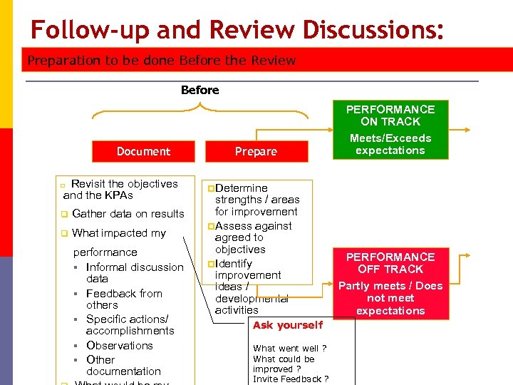 Follow-up and Review Discussions: Preparation to be done Before the Review Before Document Revisit