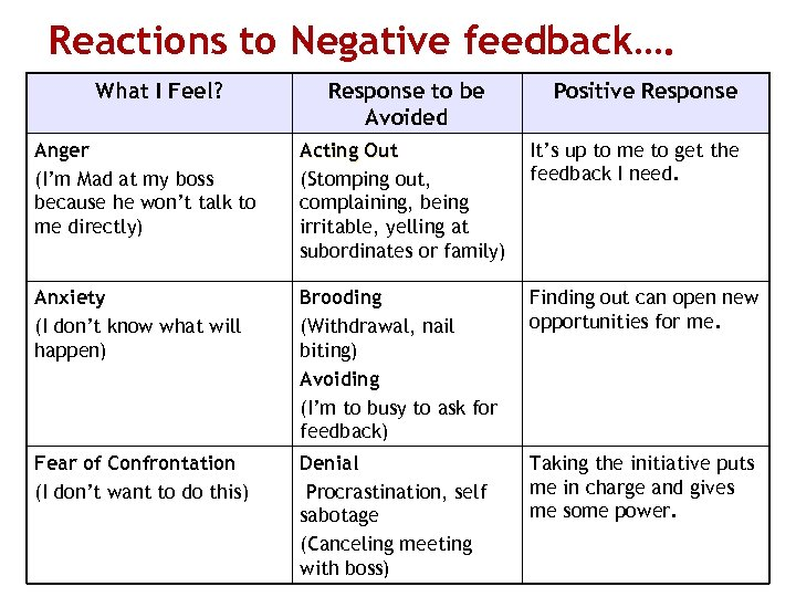 Reactions to Negative feedback…. What I Feel? Response to be Avoided Positive Response Anger
