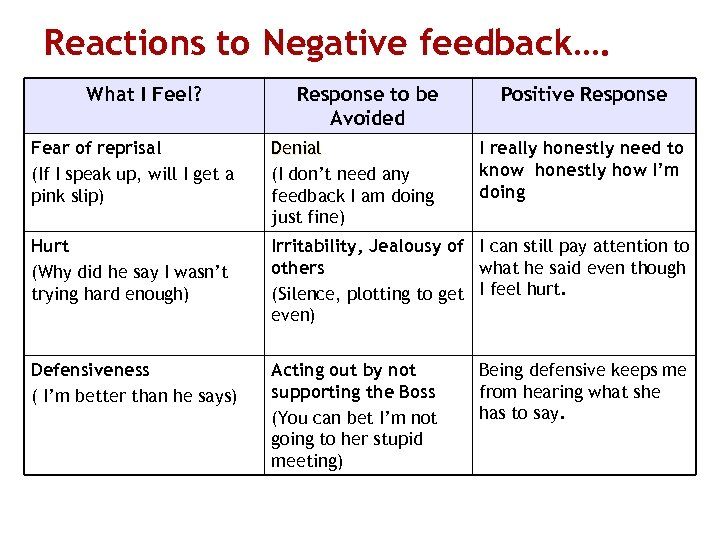 Reactions to Negative feedback…. What I Feel? Response to be Avoided Positive Response Fear