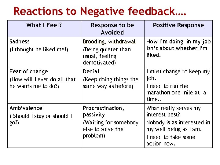 Reactions to Negative feedback…. What I Feel? Response to be Avoided Positive Response Sadness