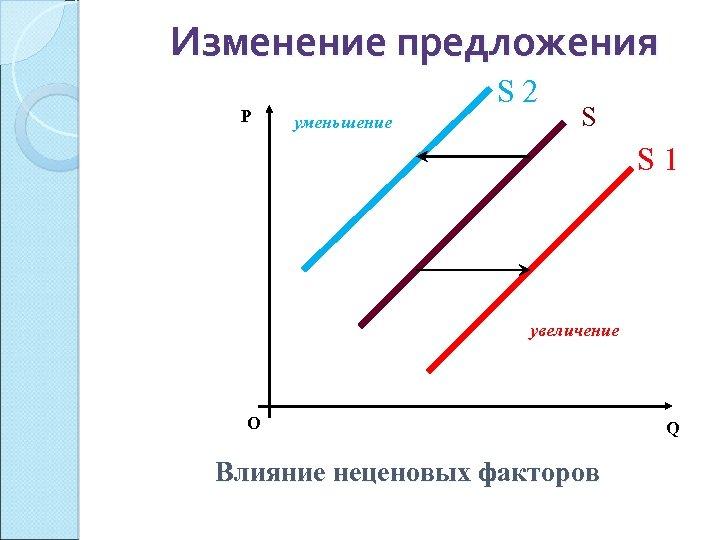 Изменение предложения P S 2 уменьшение S S 1 увеличение О Влияние неценовых факторов