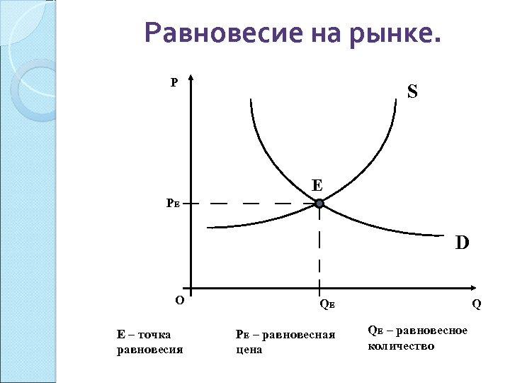 Равновесие на рынке. P S Е PЕ D О QЕ Е – точка равновесия