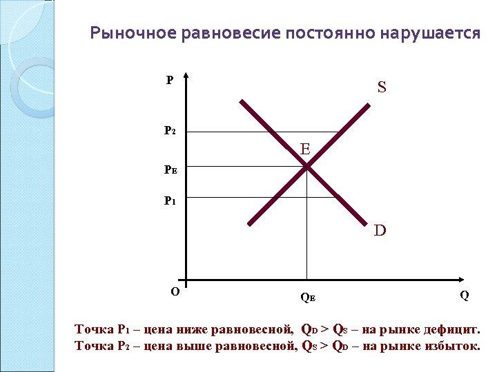 Рыночное равновесие постоянно нарушается P S P 2 Е PЕ P 1 D О