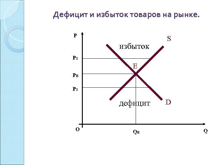 Дефицит и избыток товаров на рынке. P избыток S P 2 Е PЕ P
