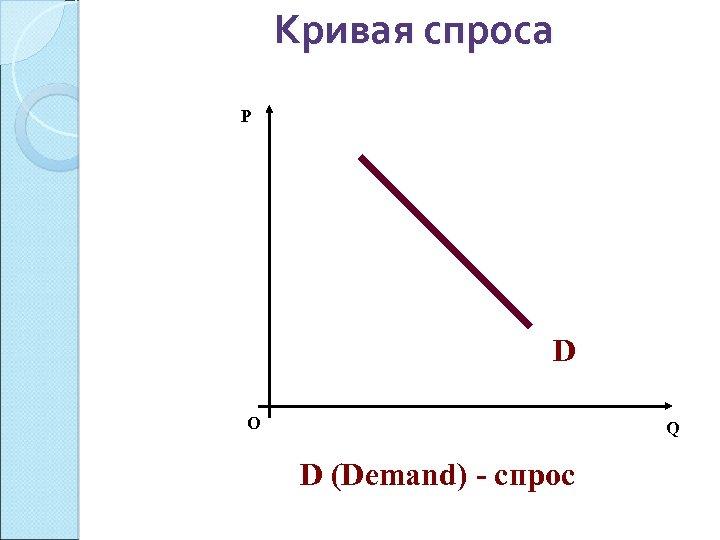 Кривая спроса P D О Q D (Demand) - спрос