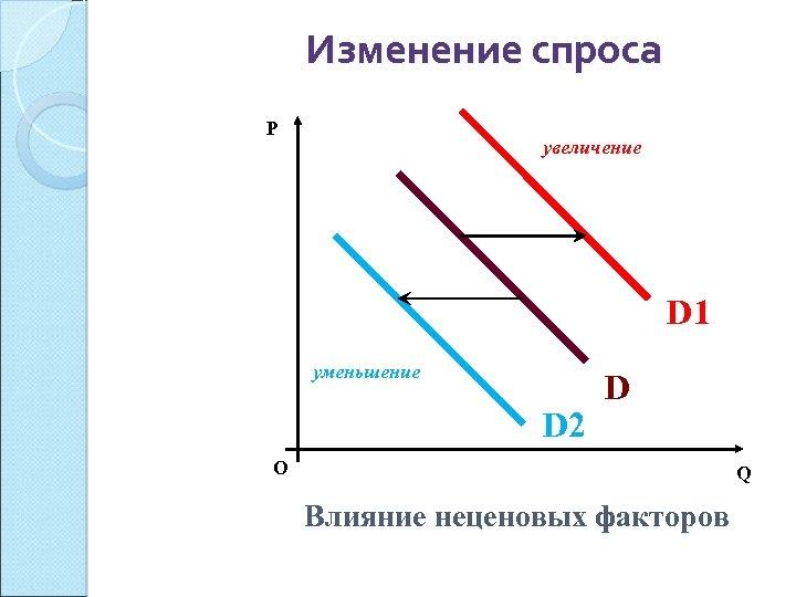 Изменение спроса P увеличение D 1 уменьшение D 2 D О Q Влияние неценовых