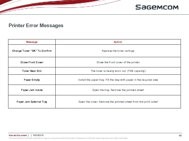 Printer Error Messages Message Action Change Toner