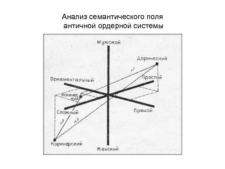 Анализ семантического поля античной ордерной системы
