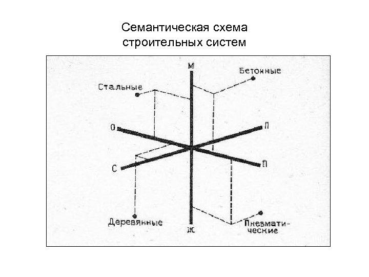 Семантическая схема строительных систем