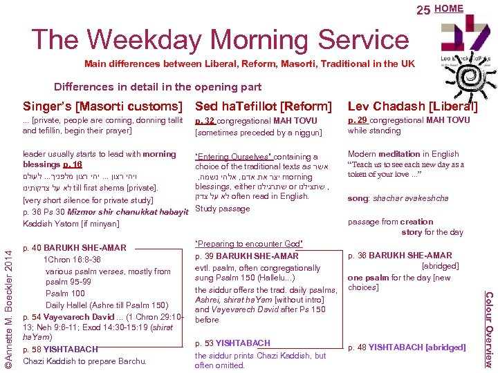 25 HOME The Weekday Morning Service Main differences between Liberal, Reform, Masorti, Traditional in