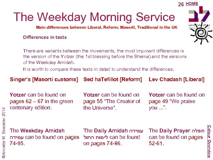 26 HOME The Weekday Morning Service Main differences between Liberal, Reform, Masorti, Traditional in