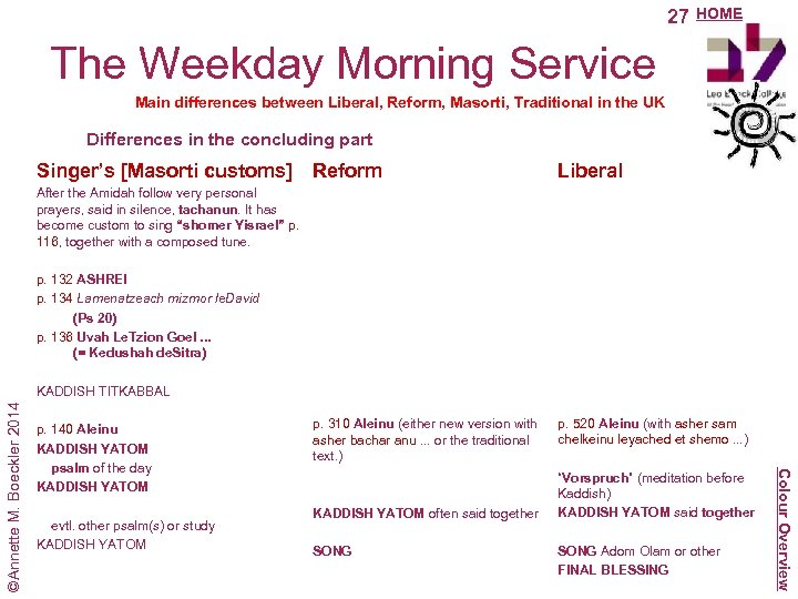 27 HOME The Weekday Morning Service Main differences between Liberal, Reform, Masorti, Traditional in