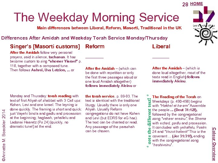 28 HOME The Weekday Morning Service Main differences between Liberal, Reform, Masorti, Traditional in