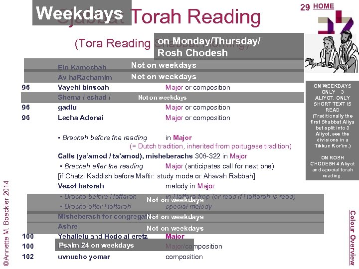 Weekdays Sjabbat Torah Reading 29 HOME on Monday/Thursday/ (Tora Reading Shabbat Morning) Rosh Chodesh